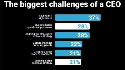 The biggest challenges of a CEO link